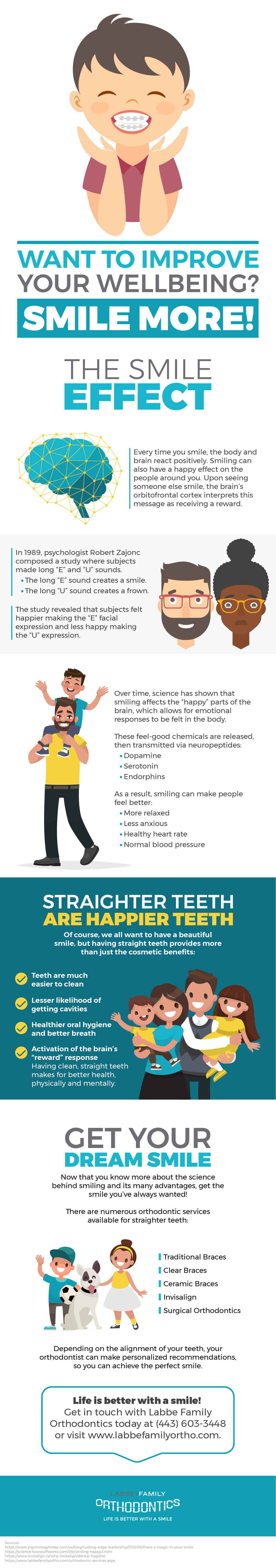 Smiling Can Improve Your Wellbeing Infographic