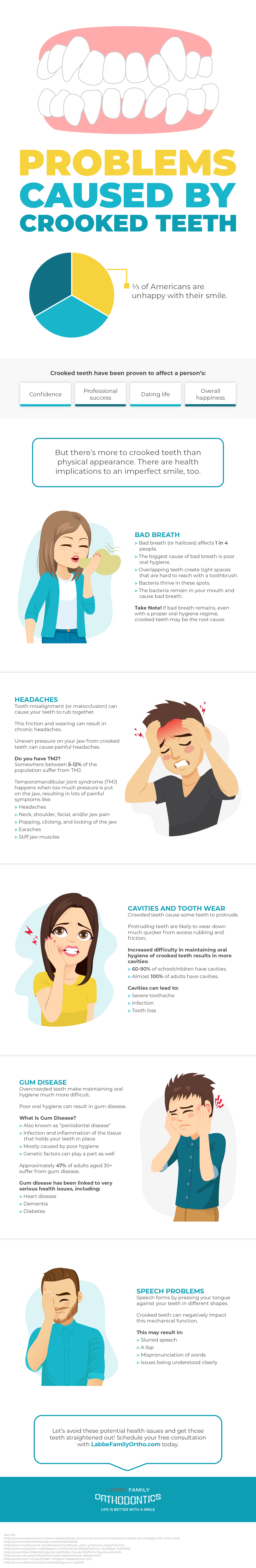 Problems Caused by Crooked Teeth Infographic