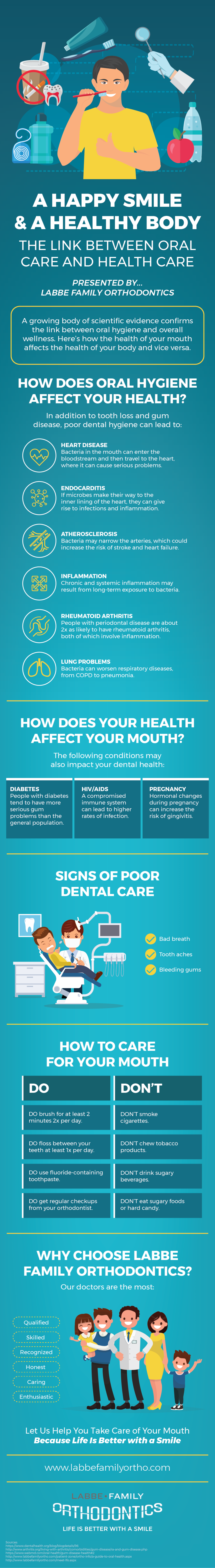 The Link Between Oral Care and Health Care Infographic