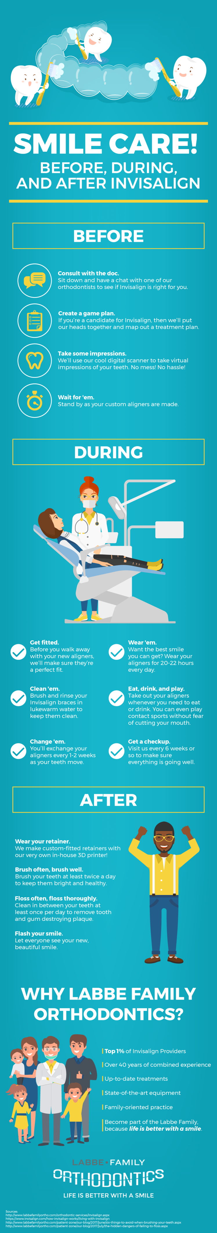 Before, During and After Invisalign Infographic